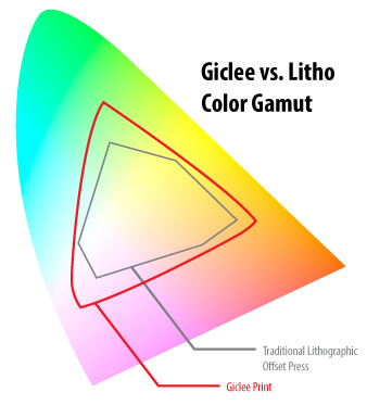 Comparison of the color gamut of a Giclee print to that of one produced on an offset press